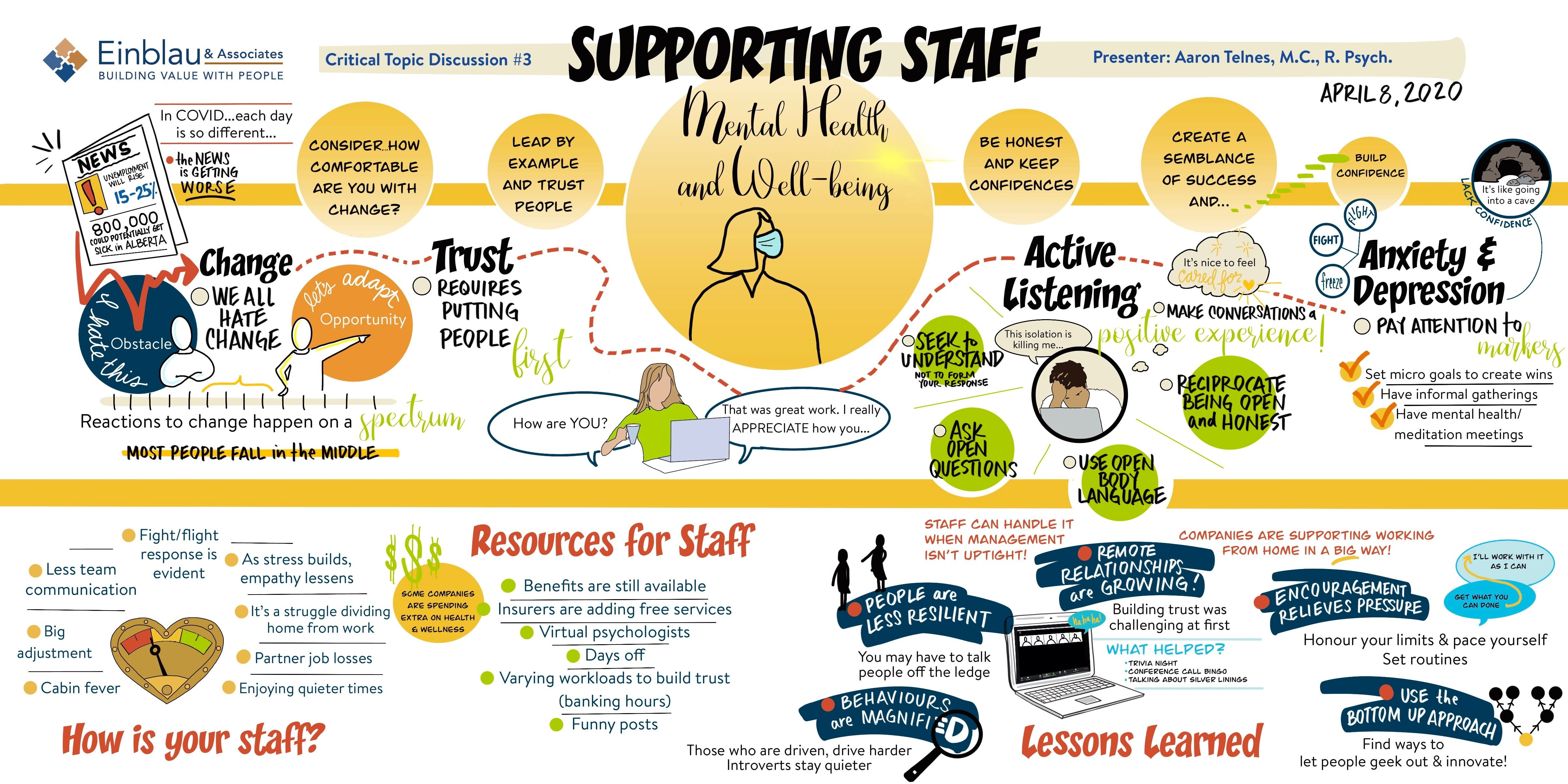 Supporting Staff Mental Health Graphic Recording
